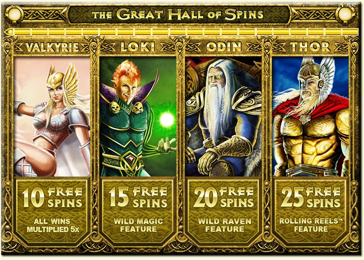 ThunderStruck 2 Free Spins Games
