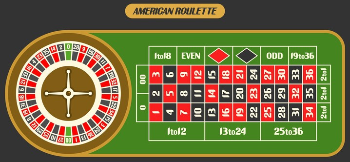 american roulette table example