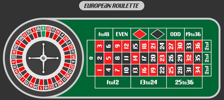 European Roulette Table Example